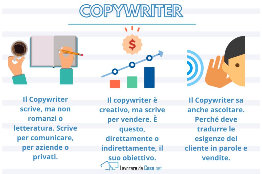 Copywriter - caratteristiche - infografica