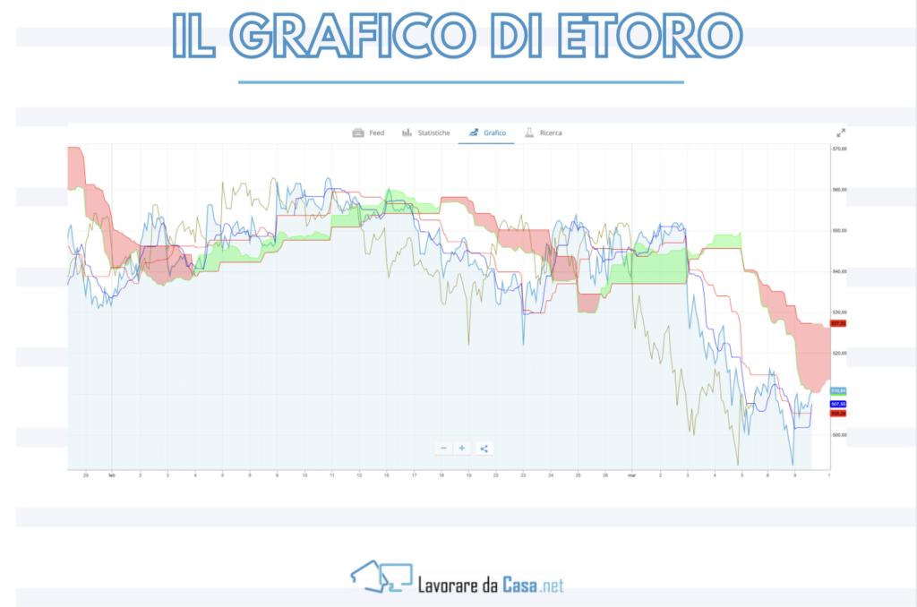 grafico etoro - infografica