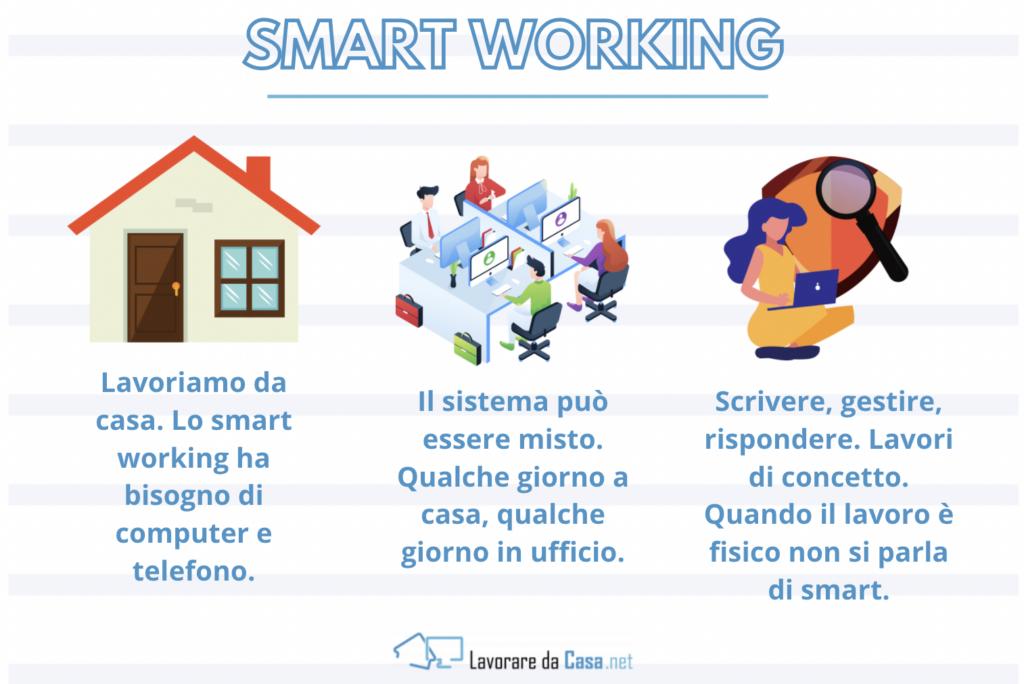 Smart Working - infografica