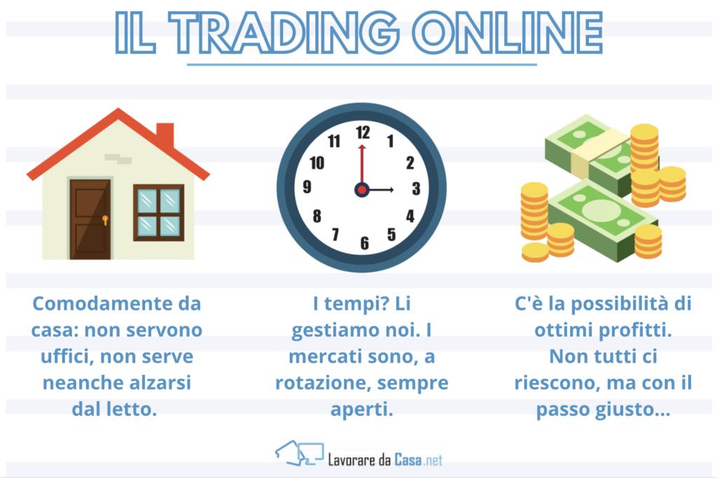 I vantaggi del trading online - infografica