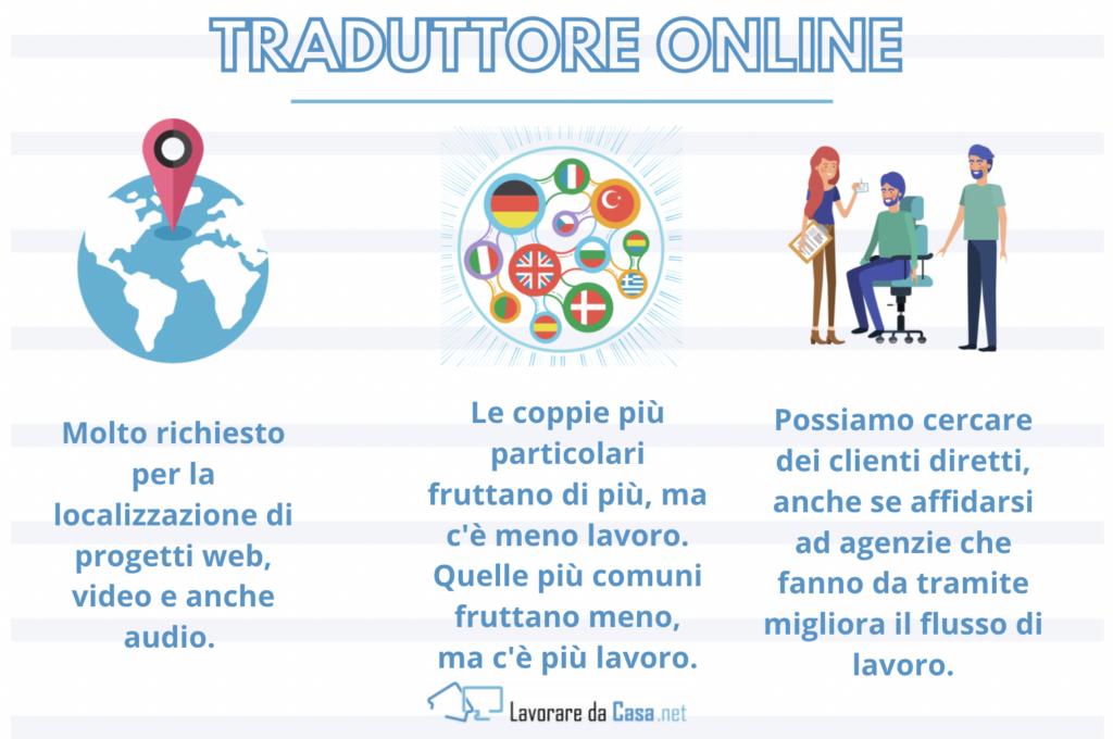 Traduttore online da casa - infografica